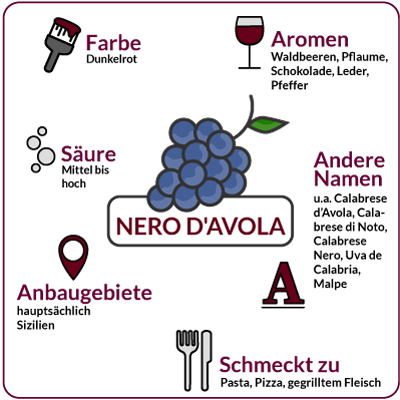 Farbe, Aromen, Säure, Anbaugebiete Rebsorte Nero d'Avola
