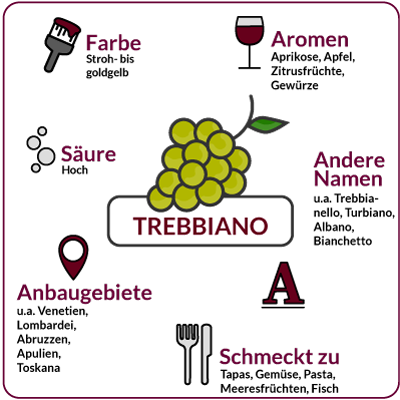 Farbe, Aromen, Säure, Anbaugebiete Rebsorte Trebbiano