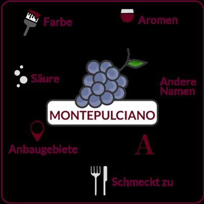 Farbe, Aromen, Säure, Anbaugebiete Rebsorte Montepulciano