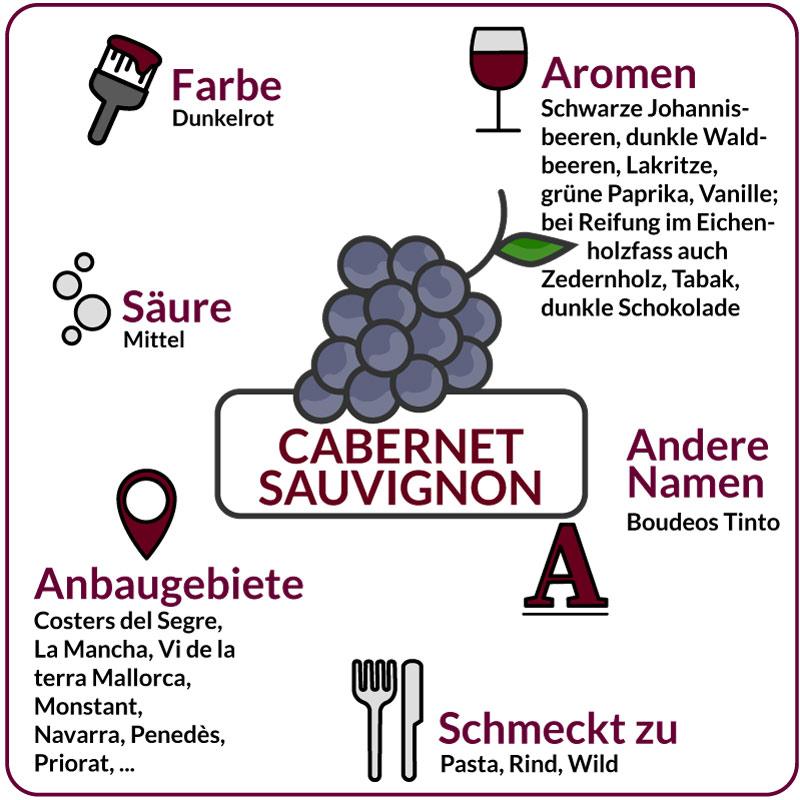 Farbe, Aromen, Säure, Anbaugebiete Rebsorte Cabernet Sauvignon