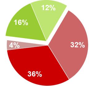 Unfallstatistik