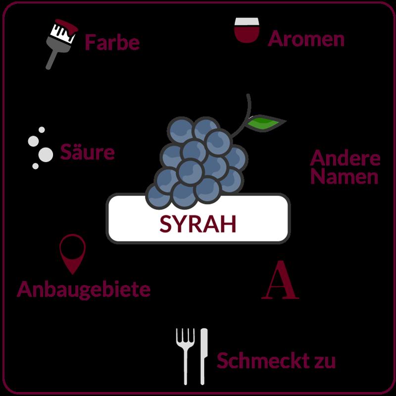 Farbe, Aromen, Säure, Anbaugebiete Rebsorte Syrah