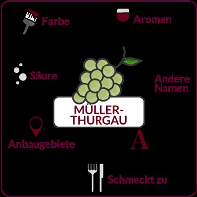 Farbe, Aromen, Säure, Anbaugebiete Rebsorte Müller-Thurgau