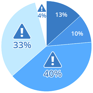 Unfallstatistik 2015