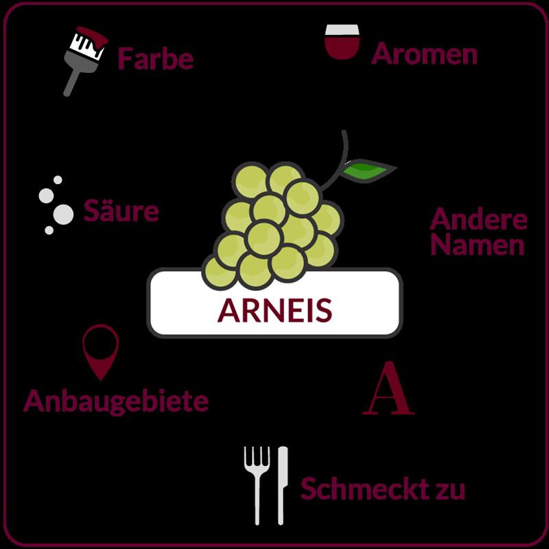 Farbe, Aromen, Säure, Anbaugebiete Rebsorte Arneis
