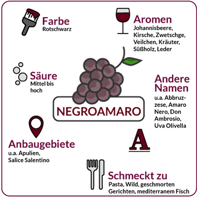 Farbe, Aromen, Säure, Anbaugebiete Rebsorte Negroamaro